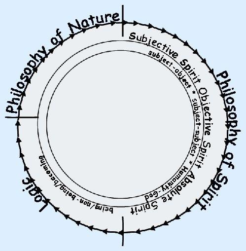 Hegel's System