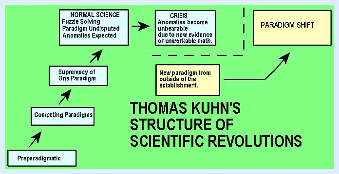 an analysis of the structure of scientific revolutions